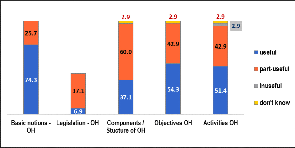 Changes in occupational profiles and occupational health